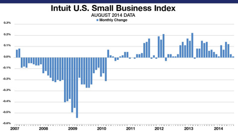 The Intuit Small Business Employment Index shows an increase of 0.01 percent in August. The Employment Index reflects data from approximately 242,000 small business employers, a subset of small businesses that use Intuit Online Payroll and QuickBooks Online Payroll. The month-to-month changes are seasonally adjusted and informative about the overall economy. (Graphic: Business Wire)