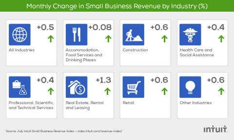 The Intuit Small Business Revenue Index is based on data from more than 150,000 small businesses, a subset of the total QuickBooks Online financial management user base. (Graphic: Business Wire)