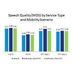 Speech quality mean opinion scores (POLQA MOS) for a VoLTE video calling service, legacy 3G circuited-switched service and two OTT services in various mobility scenarios. (Graphic: Business Wire)