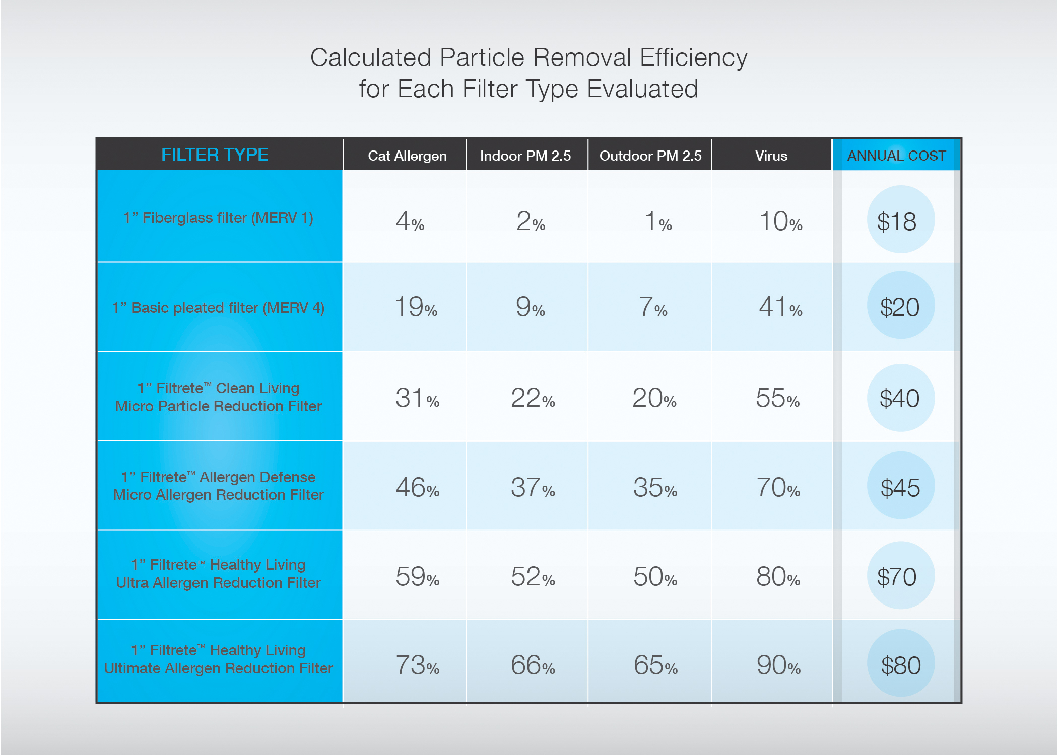 Calculated Particle Removal Efficiency for Each Filter Type Evaluated (Graphic: 3M)