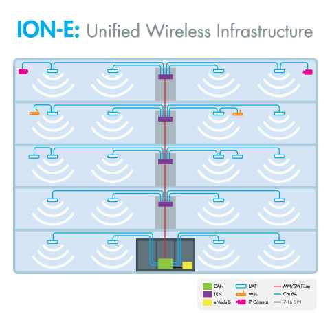 The ION-E utilizes the structured cabling infrastructure common to most commercial buildings such as multimode or singlemode fiber and Cat6A ethernet cable. (Graphic: Business Wire)