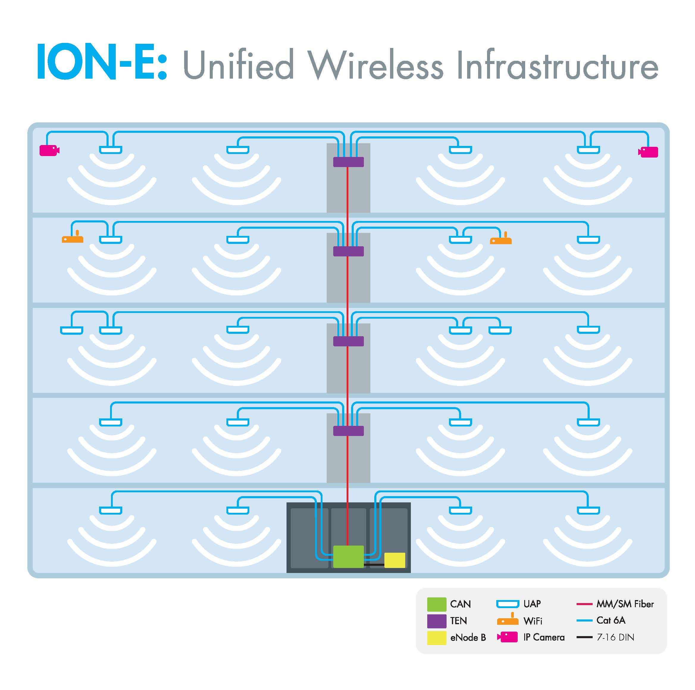 CommScope Opens New Enterprise Wireless Solution for U.S. Operator ...
