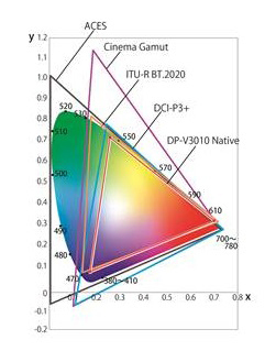 Color gamut comparisons (Graphic: Business Wire)