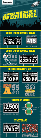 Infographic: Panasonic at Lincoln Financial Field (Graphic: Business Wire)