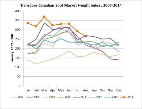 TransCore Link Logistics Spot Market Freight Index (Photo: Business Wire)