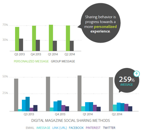 Digital Magazine Social Sharing Method (Graphic: Business Wire)