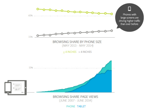 Browsing Share by Phone Size & Page Views (Graphic: Business Wire)