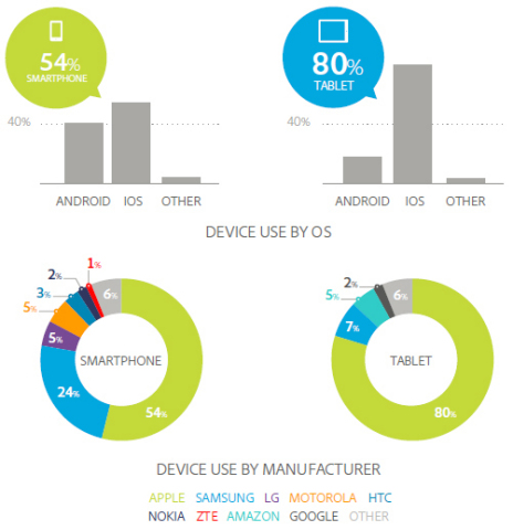 Device Use by Operating System & Manufacturer (Graphic: Business Wire)