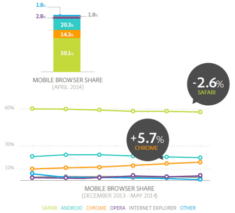 Mobile Browser Share (Graphic: Business Wire)