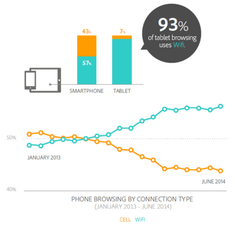 Phone Browsing by Connection Type (Graphic: Business Wire)