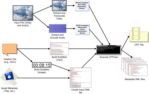 """Solekai """"CFFGen"""" System Architecture for Packaging DECE CFF-Compliant Movie Content (Graphic: Business Wire)"""