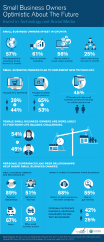 A new survey of U.S. small business owners, from Ink from Chase and NAWBO, designed to offer insight into the potential differences and similarities of male and female small business owners shows that female small business owners are more focused on increasing marketing and social media outreach (62 percent) for business growth than their male counterparts. (Graphic: Business Wire)