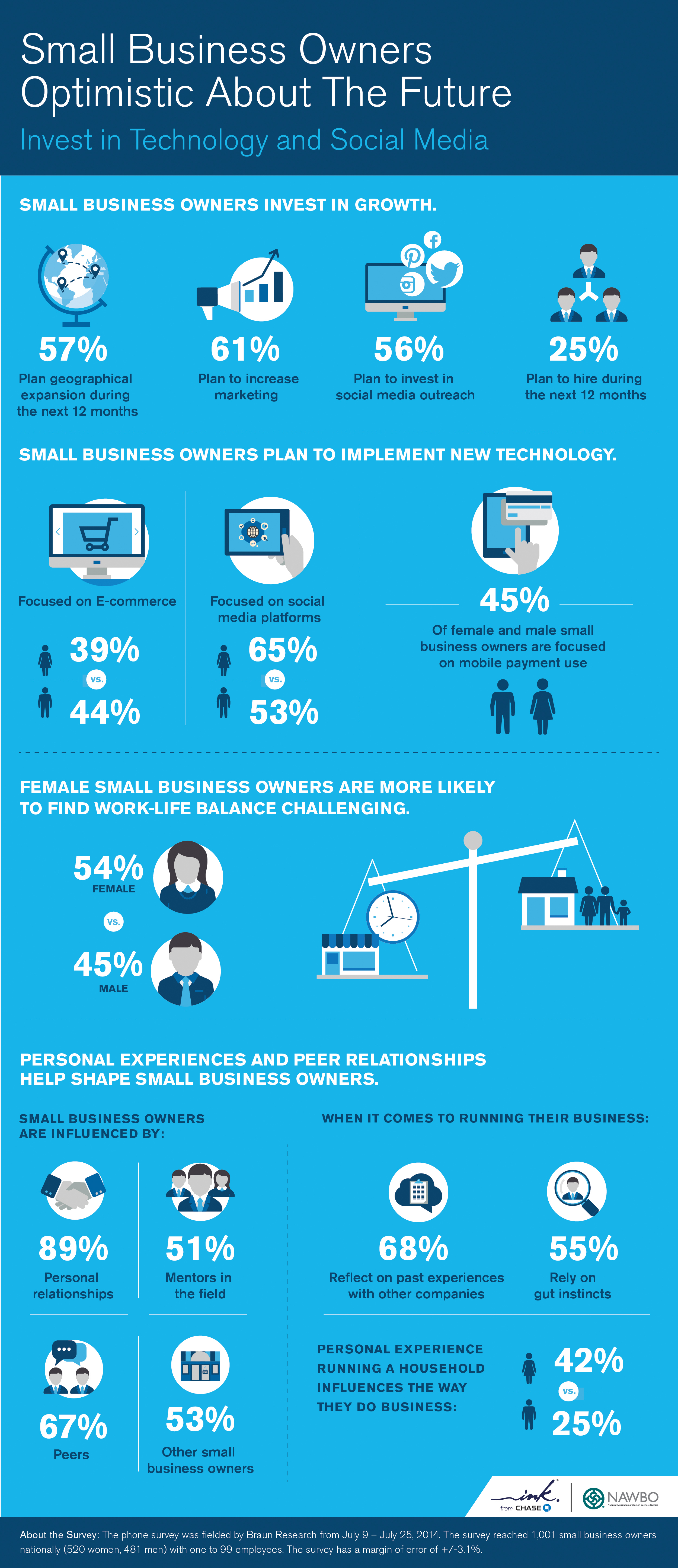 Ink from Chase and NAWBO Survey Reveals Female Small Business Owners ...