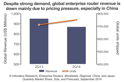 """""""Demand for routers is still strong, as indicated by rising unit shipments, but discount pressure, preferences for local and lower-cost vendors in China, and lower public sector sales drove down revenue in the second quarter,"""" notes Infonetics analyst Matthias Machowinski. (Graphic: Infonetics Research)"""