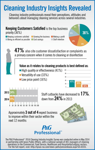Cleaning Industry Insights Revealed (Graphic: Business Wire)