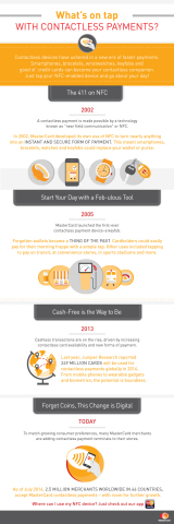 "Contactless payment, made possible by a technology called ""near field communication"" (NFC), has been around long before Apple's iPhone 6. Here's a brief history of ""tap&go"". (Graphic: Business Wire)"