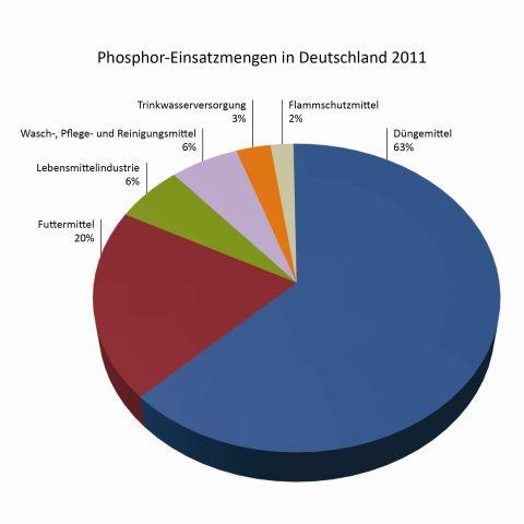 Phosphor-Einsatzmengen in Deutschland 2011 (Graphic: Business Wire)