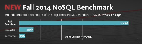 Couchbase Dominates Cassandra DataStax, and MongoDB in Newly Released NoSQL Performance Benchmark (Graphic: Business Wire)