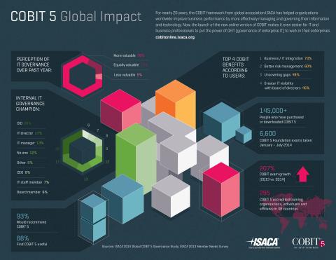 COBIT 5數位資料(圖片:美國商業資訊)