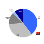 Figure 1 Workstation OEMs' market shares for Q2'14 (units)