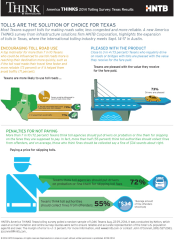 Tolls are the solution of choice for Texans: America THINKS 2014 Tolling Survey: Texas Results (Graphic: Business Wire)