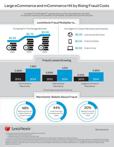 LexisNexis® Risk Solutions released its sixth annual True Cost of Fraud study, which reveals that fraud is eating deeper into retailers' revenues. Merchants lost 0.68% of revenue to fraud in 2014 in comparison to 0.51% in 2013. Losses are on the rise as fraudsters dramatically increased their efforts, often overwhelming merchants. (Photo: Business Wire)