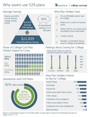 Ascensus College Savings Releases Survey Of 529 Plan