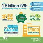 BGE Smart Energy Savers Program Highlights (Graphic: Business Wire)