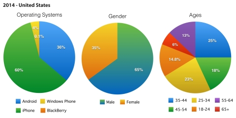 QR code usage by OS, gender and age in the US for 2014. (Graphic: Business Wire)