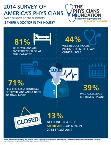 A new survey of 20,000 U.S. physicians examines physician morale, EMR patterns, generational differences, doctor shortages, Medicare / Medicaid participation rates and more. (Graphic: Business Wire)