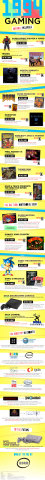1994 in Gaming by ESRB - Infographic (Graphic: Business Wire)