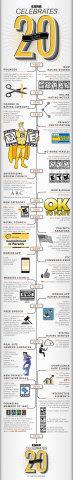 ESRB Celebrates 20th Anniversary - Infographic (Graphic: Business Wire)