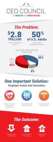 Bipartisan Policy Center CEO Council on Health and Innovation (Graphic: Business Wire)