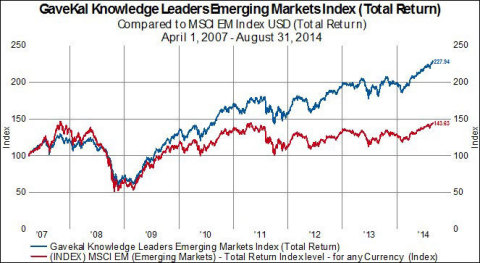 Performance: GaveKal Knowledge Leaders Emerging Markets Index (Total Return)/GaveKal Capital (Graphic: Business Wire)