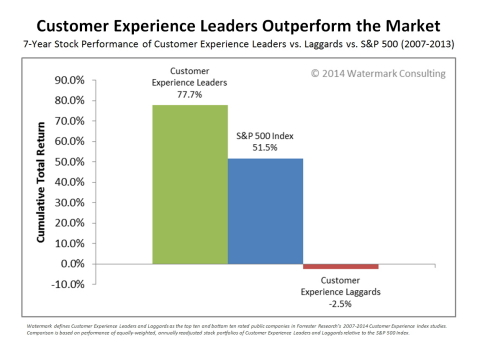 New study finds companies that deliver a great customer experience are rewarded over the long-term, by both Main Street and Wall Street. (Graphic: Business Wire)