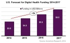 U.S. Forecasting for Digital Health Funding 2014-2017 (Graphic: Business Wire)