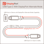 The New DisplayPort Alternate Mode for USB Type-C Connector Cable (Graphic: Business Wire)