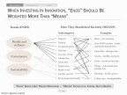 "Figure 1: ""Means To An End"" Approach To Innovation (Graphic: Business Wire)"