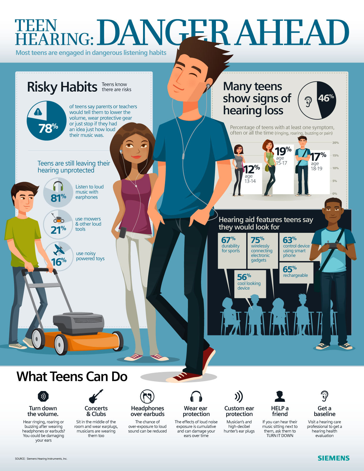 Nearly Half of Teens Showing Potential Signs of Hearing Loss ...