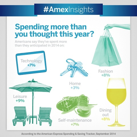 With the holiday season fast approaching, Americans say they're feeling more financially stable, according to the latest American Express Spending & Saving Tracker. (Graphic: Business Wire)
