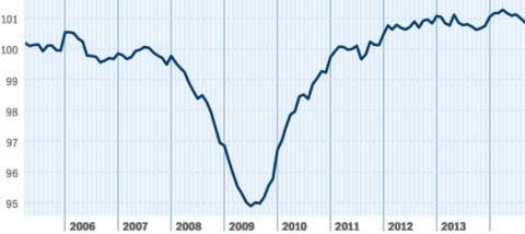 The pace of employment growth continued to slow slightly as the Paychex   IHS Small Business Jobs Index fell 0.14 percent in September, marking the fourth decline in the last five months. However, at levels near 101, strong employment conditions persist. (Graphic: Business Wire)