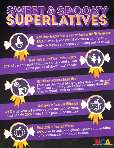 Sweet and Spooky Superlatives (Graphic: Business Wire)