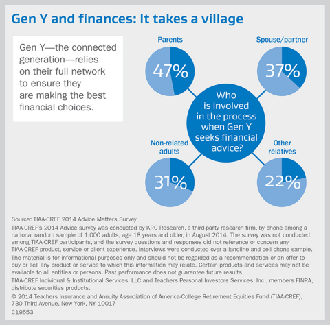 Gen Y-the connected generation-relies on their full network to ensure they are making the best financial choices. (Graphic:Business Wire)
