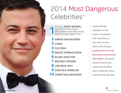 McAfee Reveals Jimmy Kimmel as the Most Dangerous Cyber Celebrity of 2014 (Graphic: Business Wire)