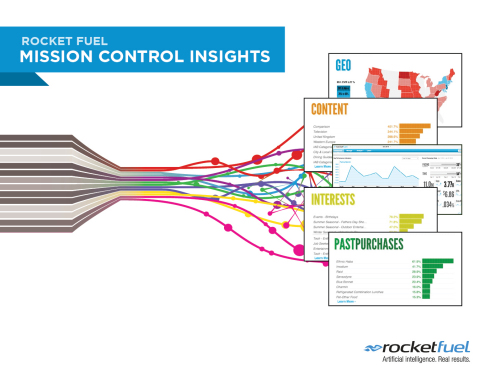 Rocket Fuel Mission Control Insights (Graphic: Business Wire)