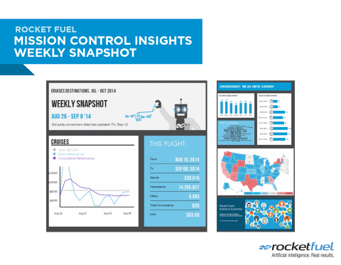 Rocket Fuel Mission Control Insights Weekly Snapshot (Graphic: Business Wire)