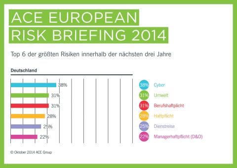 ACE European Risk Briefing 2014: Die sechs größten Risiken für deutsche Unternehmen innerhalb der nächsten drei Jahre (Foto: Business Wire)