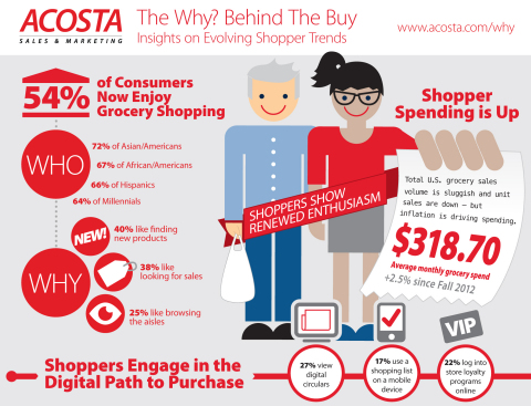 The Why? Behind The Buy - Insights on Evolving Shopper Trends (Graphic: Business Wire)