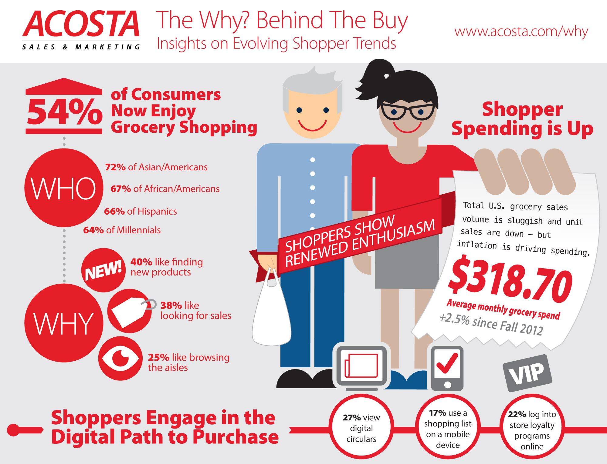 chore no more study reveals consumers actually enjoy grocery shopping business wire