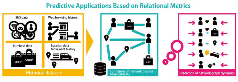 Image of future prediction using relationship metrics (Graphic: Business Wire)